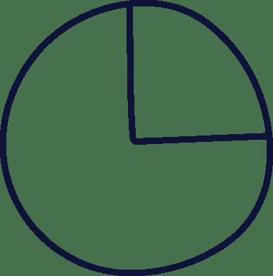 Plain Pie Chart 75/25