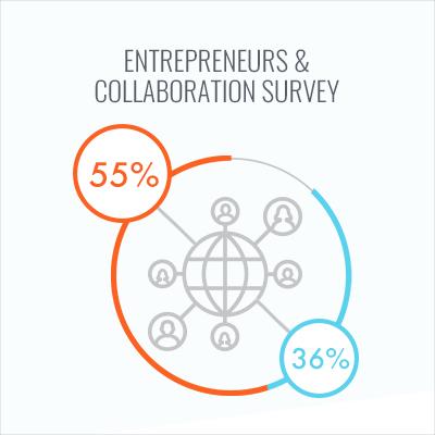 Survey: Why Entrepreneurs Value Collaboration